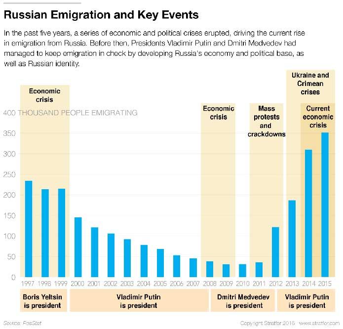 иммиграция из России