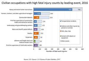 Самые опасные профессии в США